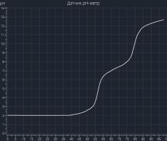 11 61 кривая титрования Н3РО4