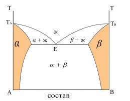фаз диагр