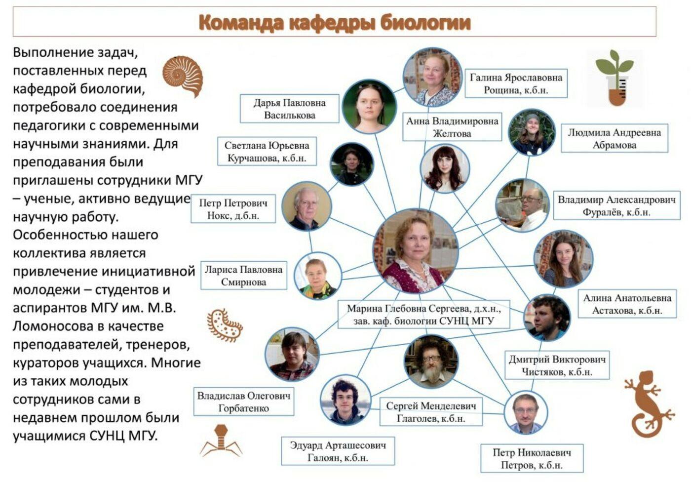Команда кафедры биологии